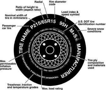 image of tires with call outs